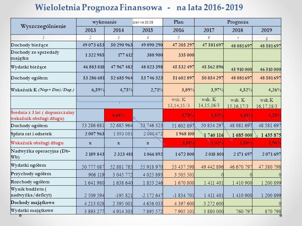 Wieloletnia Prognoza Finansowa - na lata 2016- 2019 Wyszczególnienie wykonanie plan na 30.09 PlanPrognoza 2013201420152016201720182019 123456 78 Docho
