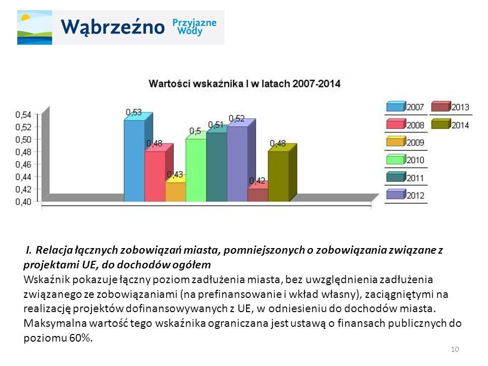 I. Relacja łącznych zobowiązań miasta, pomniejszonych o zobowiązania związane z projektami UE, do dochodów ogółem Wskaźnik pokazuje łączny poziom zadł