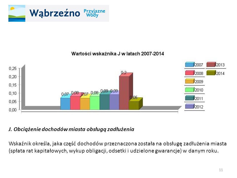 J. Obciążenie dochodów miasta obsługą zadłużenia Wskaźnik określa, jaka część dochodów przeznaczona została na obsługę zadłużenia miasta (spłata rat k