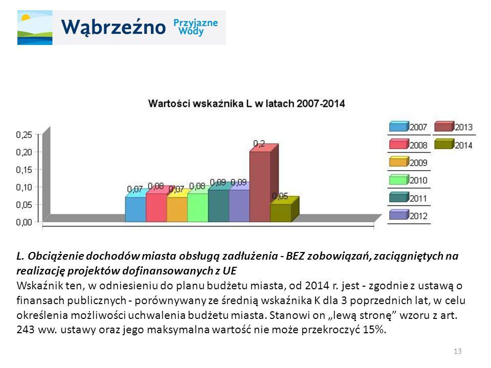 L. Obciążenie dochodów miasta obsługą zadłużenia - BEZ zobowiązań, zaciągniętych na realizację projektów dofinansowanych z UE Wskaźnik ten, w odniesie