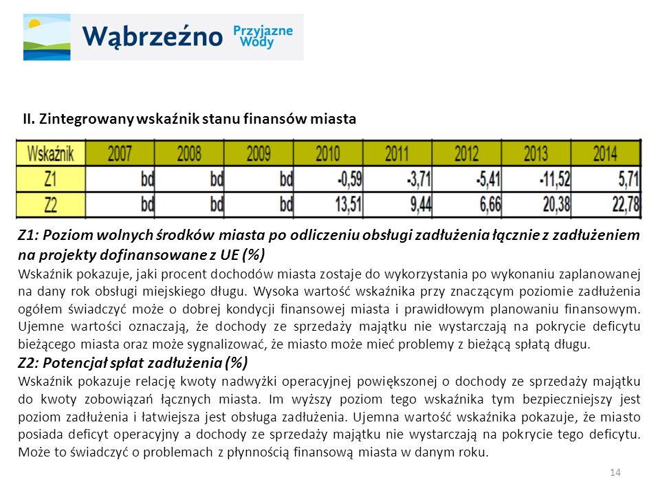 II. Zintegrowany wskaźnik stanu finansów miasta Z1: Poziom wolnych środków miasta po odliczeniu obsługi zadłużenia łącznie z zadłużeniem na projekty d