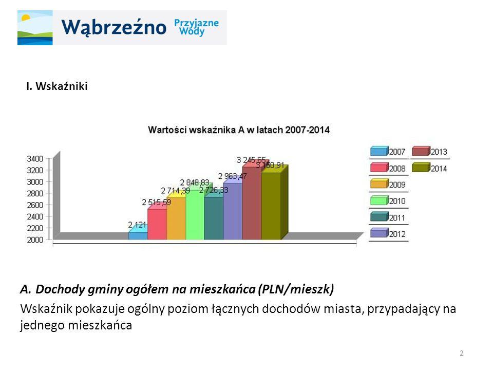 A. Dochody gminy ogółem na mieszkańca (PLN/mieszk) Wskaźnik pokazuje ogólny poziom łącznych dochodów miasta, przypadający na jednego mieszkańca 2 I. W