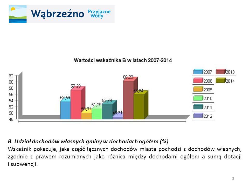B. Udział dochodów własnych gminy w dochodach ogółem (%) Wskaźnik pokazuje, jaka część łącznych dochodów miasta pochodzi z dochodów własnych, zgodnie