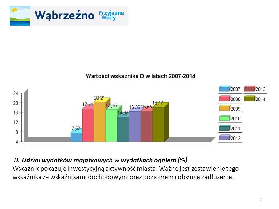 D. Udział wydatków majątkowych w wydatkach ogółem (%) Wskaźnik pokazuje inwestycyjną aktywność miasta. Ważne jest zestawienie tego wskaźnika ze wskaźn