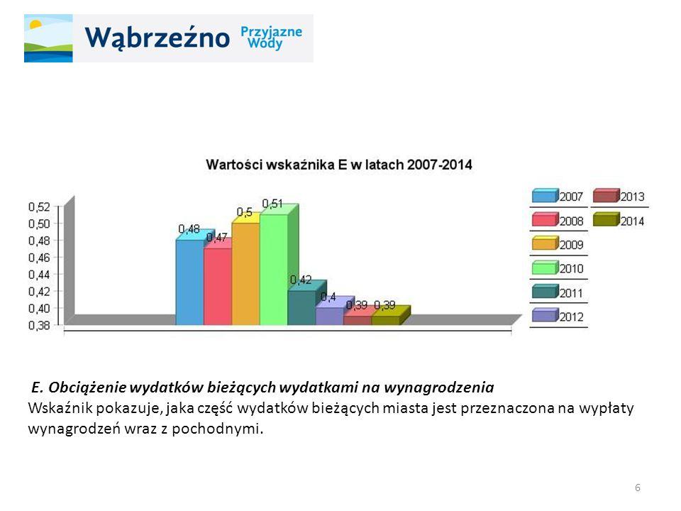 E. Obciążenie wydatków bieżących wydatkami na wynagrodzenia Wskaźnik pokazuje, jaka część wydatków bieżących miasta jest przeznaczona na wypłaty wynag