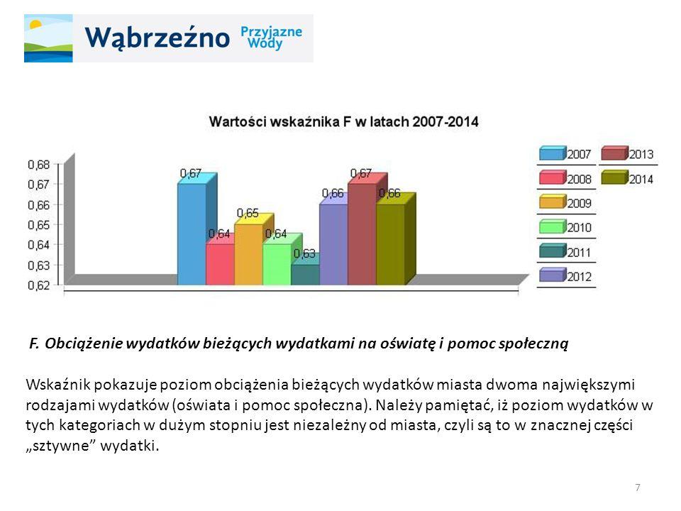 F. Obciążenie wydatków bieżących wydatkami na oświatę i pomoc społeczną Wskaźnik pokazuje poziom obciążenia bieżących wydatków miasta dwoma największy