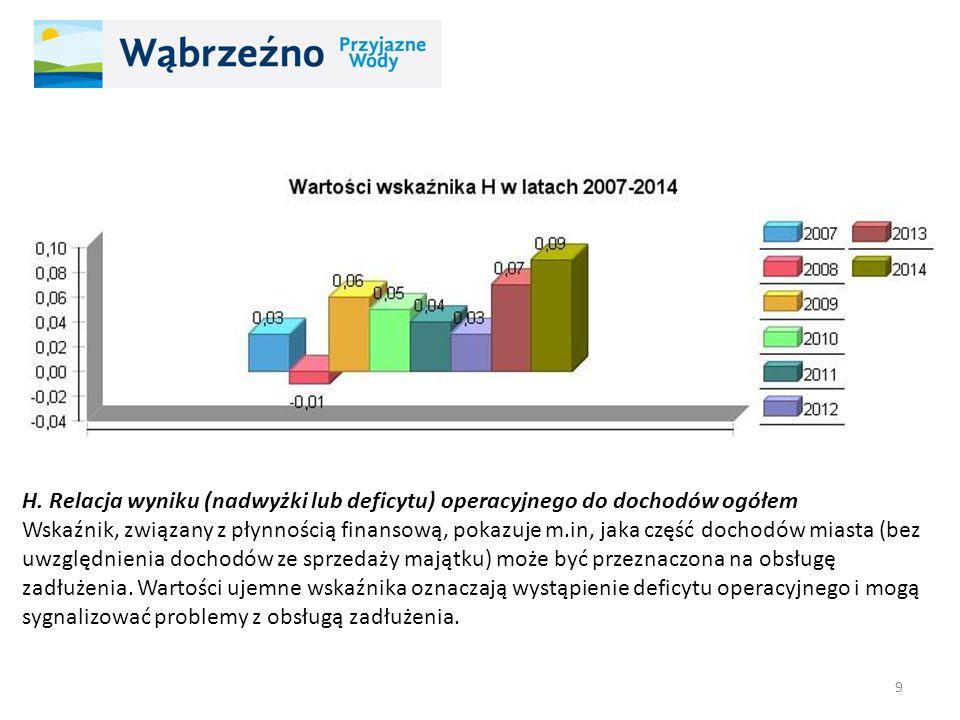H. Relacja wyniku (nadwyżki lub deficytu) operacyjnego do dochodów ogółem Wskaźnik, związany z płynnością finansową, pokazuje m.in, jaka część dochodó