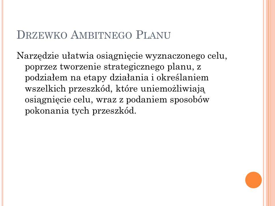 D RZEWKO A MBITNEGO P LANU Narzędzie ułatwia osiągnięcie wyznaczonego celu, poprzez tworzenie strategicznego planu, z podziałem na etapy działania i o