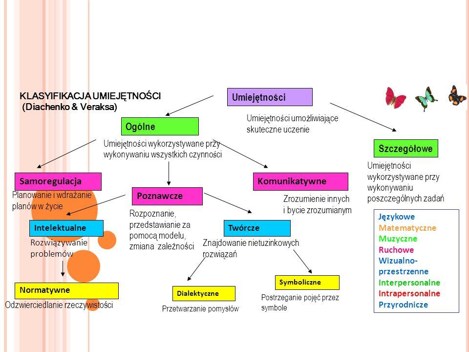 Umiejętności Ogólne Samoregulacja Poznawcze Komunikatywne IntelektualneTwórcze Normatywne Dialektyczne Symboliczne Szczegółowe Językowe Matematyczne M