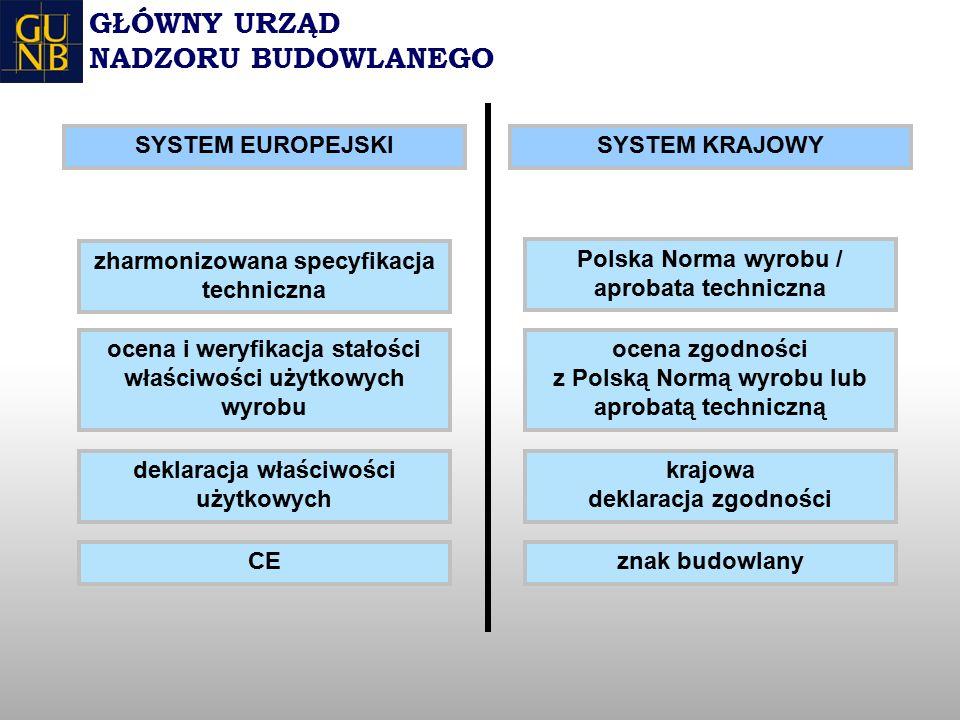 GŁÓWNY URZĄD NADZORU BUDOWLANEGO zharmonizowana specyfikacja techniczna ocena i weryfikacja stałości właściwości użytkowych wyrobu deklaracja właściwości użytkowych CE ocena zgodności z Polską Normą wyrobu lub aprobatą techniczną krajowa deklaracja zgodności znak budowlany Polska Norma wyrobu / aprobata techniczna SYSTEM KRAJOWYSYSTEM EUROPEJSKI
