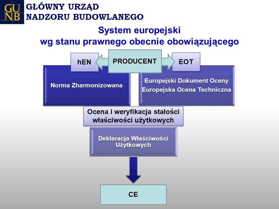 Norma Zharmonizowana Europejski Dokument Oceny Europejska Ocena Techniczna Deklaracja Właściwości Użytkowych GŁÓWNY URZĄD NADZORU BUDOWLANEGO CE hEN EOT Ocena i weryfikacja stałości właściwości użytkowych System europejski wg stanu prawnego obecnie obowiązującego PRODUCENT