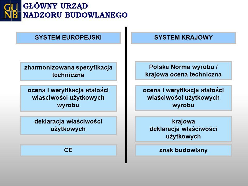 GŁÓWNY URZĄD NADZORU BUDOWLANEGO zharmonizowana specyfikacja techniczna ocena i weryfikacja stałości właściwości użytkowych wyrobu deklaracja właściwości użytkowych CE ocena i weryfikacja stałości właściwości użytkowych wyrobu krajowa deklaracja właściwości użytkowych znak budowlany Polska Norma wyrobu / krajowa ocena techniczna SYSTEM KRAJOWYSYSTEM EUROPEJSKI