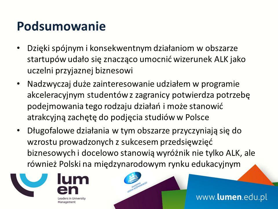 Podsumowanie Dzięki spójnym i konsekwentnym działaniom w obszarze startupów udało się znacząco umocnić wizerunek ALK jako uczelni przyjaznej biznesowi Nadzwyczaj duże zainteresowanie udziałem w programie akceleracyjnym studentów z zagranicy potwierdza potrzebę podejmowania tego rodzaju działań i może stanowić atrakcyjną zachętę do podjęcia studiów w Polsce Długofalowe działania w tym obszarze przyczyniają się do wzrostu prowadzonych z sukcesem przedsięwzięć biznesowych i docelowo stanowią wyróżnik nie tylko ALK, ale również Polski na międzynarodowym rynku edukacyjnym