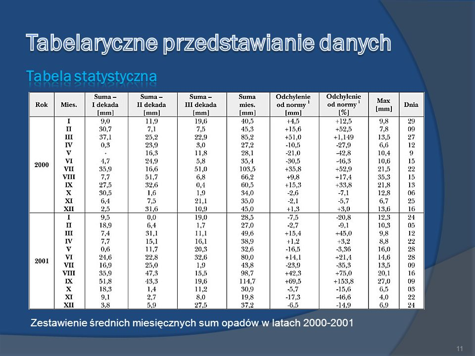 Zestawienie średnich miesięcznych sum opadów w latach 2000-2001 11