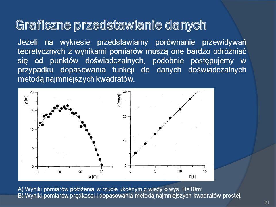 Jeżeli na wykresie przedstawiamy porównanie przewidywań teoretycznych z wynikami pomiarów muszą one bardzo odróżniać się od punktów doświadczalnych, podobnie postępujemy w przypadku dopasowania funkcji do danych doświadczalnych metodą najmniejszych kwadratów.