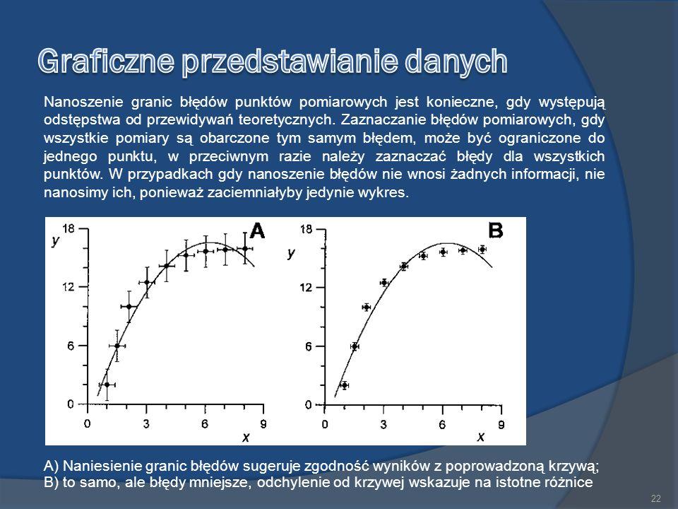 Nanoszenie granic błędów punktów pomiarowych jest konieczne, gdy występują odstępstwa od przewidywań teoretycznych.