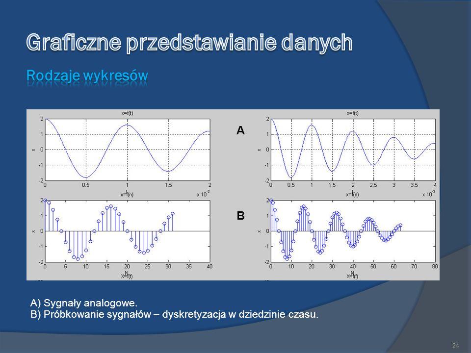 24 A) Sygnały analogowe. B) Próbkowanie sygnałów – dyskretyzacja w dziedzinie czasu. A B