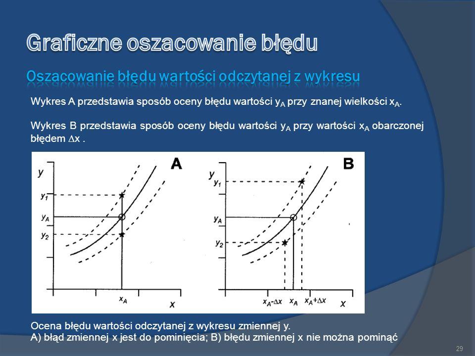 Wykres A przedstawia sposób oceny błędu wartości y A przy znanej wielkości x A.
