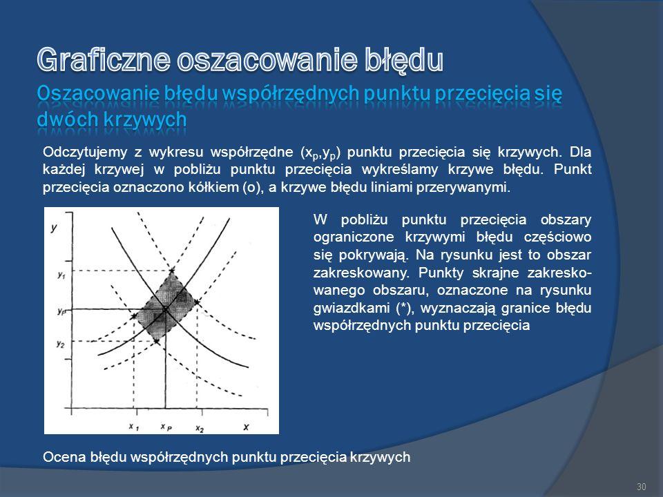 Odczytujemy z wykresu współrzędne (x p,y p ) punktu przecięcia się krzywych.