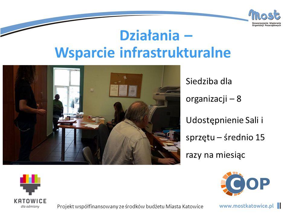 Projekt współfinansowany ze środków budżetu Miasta Katowice Działania – Wsparcie infrastrukturalne Siedziba dla organizacji – 8 Udostępnienie Sali i s
