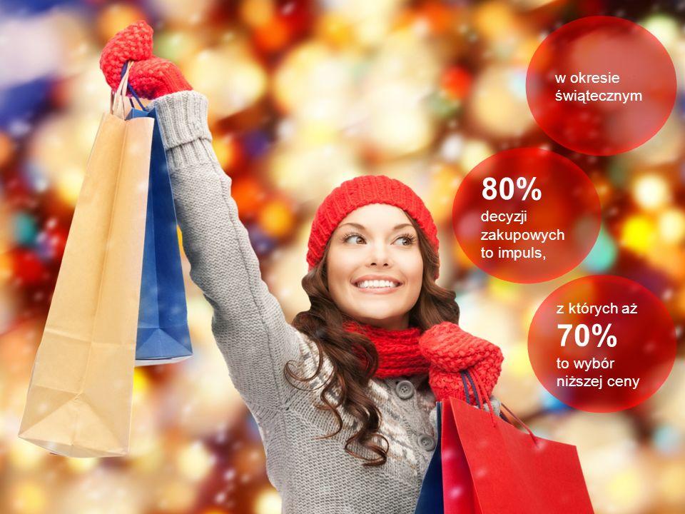w okresie świątecznym 80% decyzji zakupowych to impuls, z których aż 70% to wybór niższej ceny z których aż 70% to wybór niższej ceny