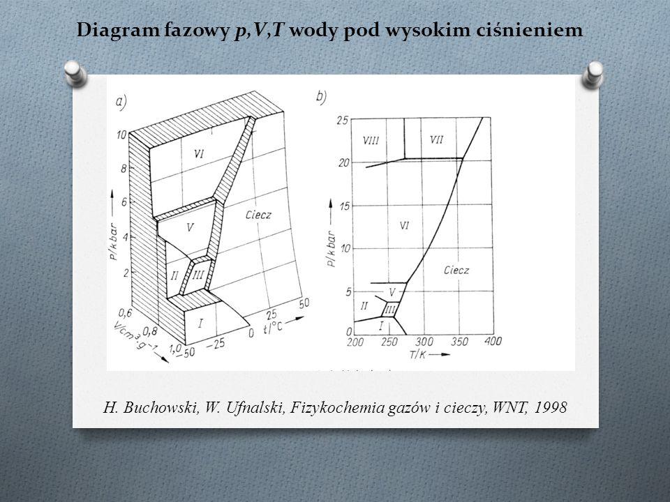 Diagram fazowy p,V,T wody pod wysokim ciśnieniem H. Buchowski, W. Ufnalski, Fizykochemia gazów i cieczy, WNT, 1998