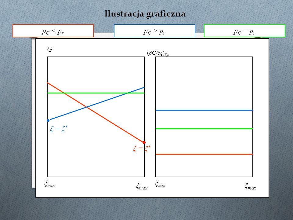 Ilustracja graficzna G (∂G/∂ξ) T,p ξ min ξ max ξ = ξ * p C < p r p C > p r p C = p r