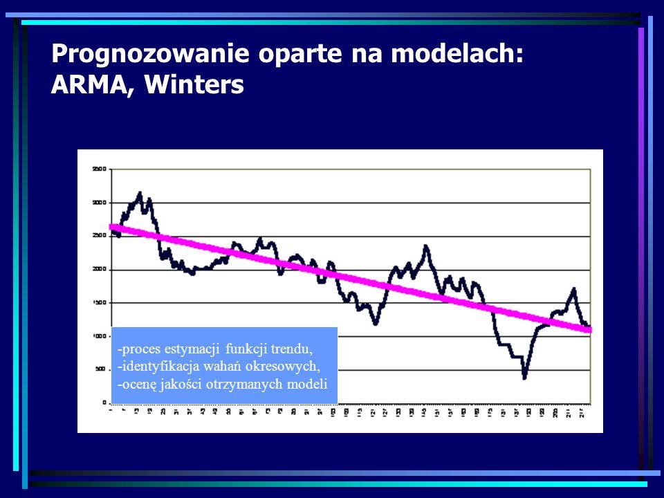 Prognozowanie oparte na modelach: ARMA, Winters -proces estymacji funkcji trendu, -identyfikacja wahań okresowych, -ocenę jakości otrzymanych modeli