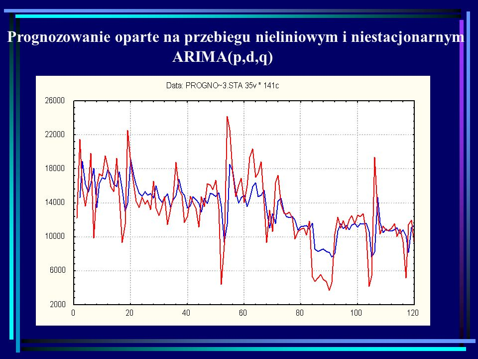 Prognozowanie oparte na przebiegu nieliniowym i niestacjonarnym ARIMA(p,d,q)