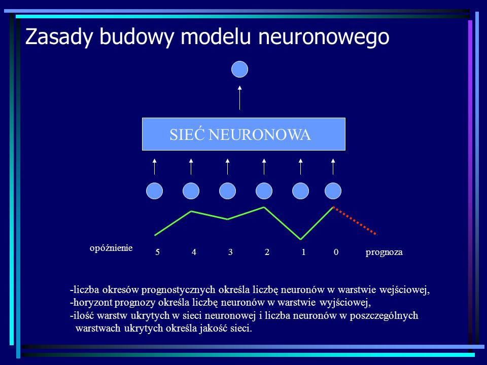 Zasady budowy modelu neuronowego opóźnienie prognoza210345 SIEĆ NEURONOWA -liczba okresów prognostycznych określa liczbę neuronów w warstwie wejściowej, -horyzont prognozy określa liczbę neuronów w warstwie wyjściowej, -ilość warstw ukrytych w sieci neuronowej i liczba neuronów w poszczególnych warstwach ukrytych określa jakość sieci.