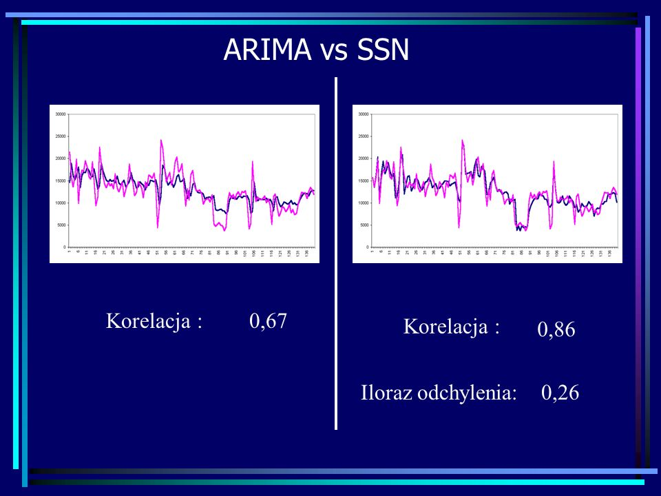 ARIMA vs SSN Korelacja : Iloraz odchylenia:0,26 0,86 0,67
