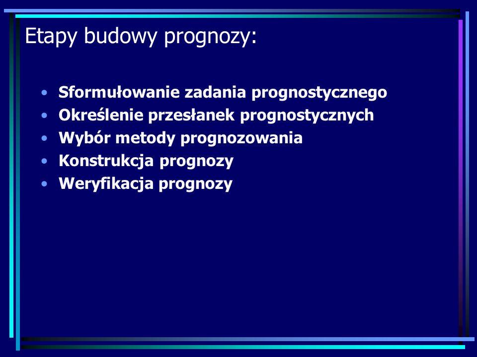 Etapy budowy prognozy: Sformułowanie zadania prognostycznego Określenie przesłanek prognostycznych Wybór metody prognozowania Konstrukcja prognozy Weryfikacja prognozy