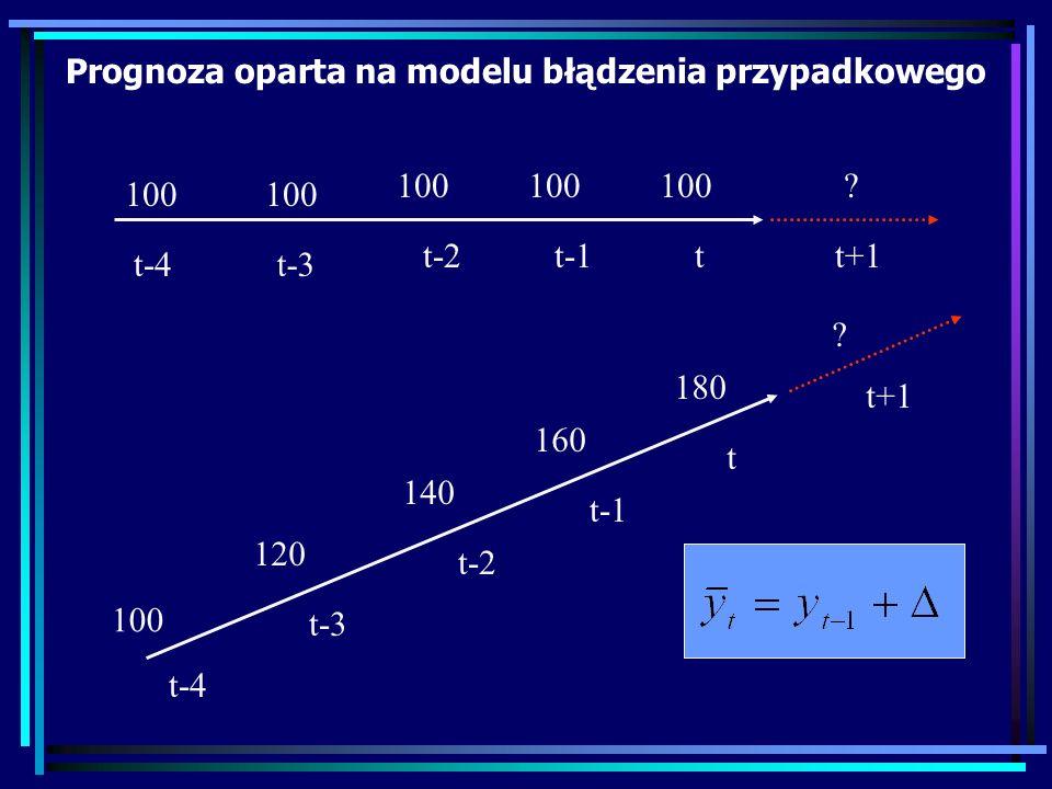 100 . tt+1t-1 t-3 t-2 t-4 Prognoza oparta na modelu błądzenia przypadkowego 100 120 140 .