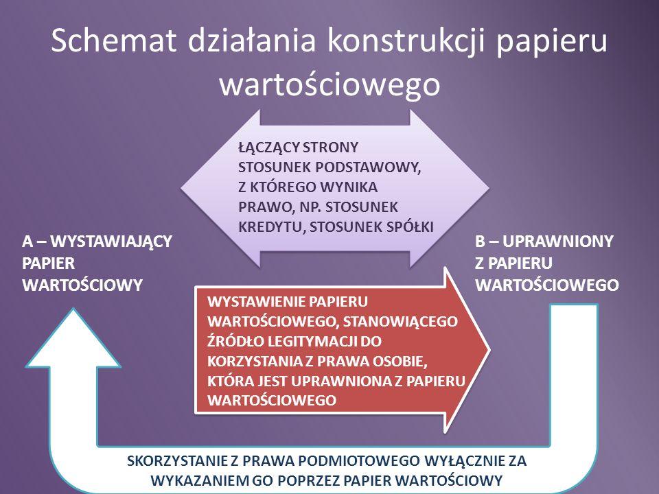 Schemat działania konstrukcji papieru wartościowego A – WYSTAWIAJĄCY PAPIER WARTOŚCIOWY B – UPRAWNIONY Z PAPIERU WARTOŚCIOWEGO ŁĄCZĄCY STRONY STOSUNEK