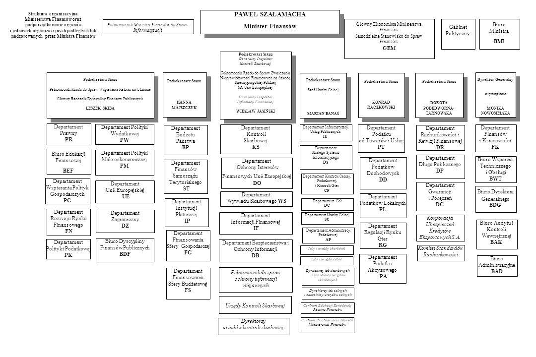 Struktura organizacyjna Ministerstwa Finansów oraz podporządkowanie organów i jednostek organizacyjnych podległych lub nadzorowanych przez Ministra Finansów Biuro Dyrektora Generalnego BDG Departament Administracji Podatkowej AP Departament Wywiadu Skarbowego WS Departament Strategii Systemu Informacyjnego DS Departament Instytucji Płatniczej IP Departament Polityki Podatkowej PK Departament Budżetu Państwa BP Departament Finansowania Sfery Gospodarczej FG Departament Finansów Samorządu Terytorialnego ST Departament Podatku od Towarów i Usług PT Departament Podatków Lokalnych PL Departament Wspierania Polityk Gospodarczych PG Biuro Wsparcia Technicznego i Obsługi BWT Departament Finansów i Księgowości FK Departament Unii Europejskiej UE Departament Służby Celnej SC Departament Ceł DC Departament Kontroli Celnej, Podatkowej, i Kontroli Gier CP Biuro Dyscypliny Finansów Publicznych BDF Biuro Audytu i Kontroli Wewnętrznej BAK Departament Bezpieczeństwa i Ochrony Informacji DB Departament Ochrony Interesów Finansowych Unii Europejskiej DO Departament Kontroli Skarbowej KS Biuro Administracyjne BAD Departament Informatyzacji Usług Publicznych IU Departament Informacji Finansowej IF Departament Regulacji Rynku Gier RG Biuro Ministra BMI Departament Finansowania Sfery Budżetowej FS Departament Zagraniczny DZ Departament Podatku Akcyzowego PA Departament Podatków Dochodowych DD Departament Rachunkowości i Rewizji Finansowej DR Departament Prawny PR Departament Długu Publicznego DP Dyrektor Generalny w zastępstwie MONIKA NOWOSIELSKA Dyrektor Generalny w zastępstwie MONIKA NOWOSIELSKA Podsekretarz Stanu Generalny Inspektor Kontroli Skarbowej Pełnomocnik Rządu do Spraw Zwalczania Nieprawidłowości Finansowych na Szkodę Rzeczypospolitej Polskiej lub Unii Europejskiej Generalny Inspektor Informacji Finansowej WIESŁAW JASIŃSKI Podsekretarz Stanu Generalny Inspektor Kontroli Skarbowej Pełnomocnik Rządu do Spraw Zwalczania Nieprawidłowości Finansowych na Szkodę Rzeczypospolitej Pols