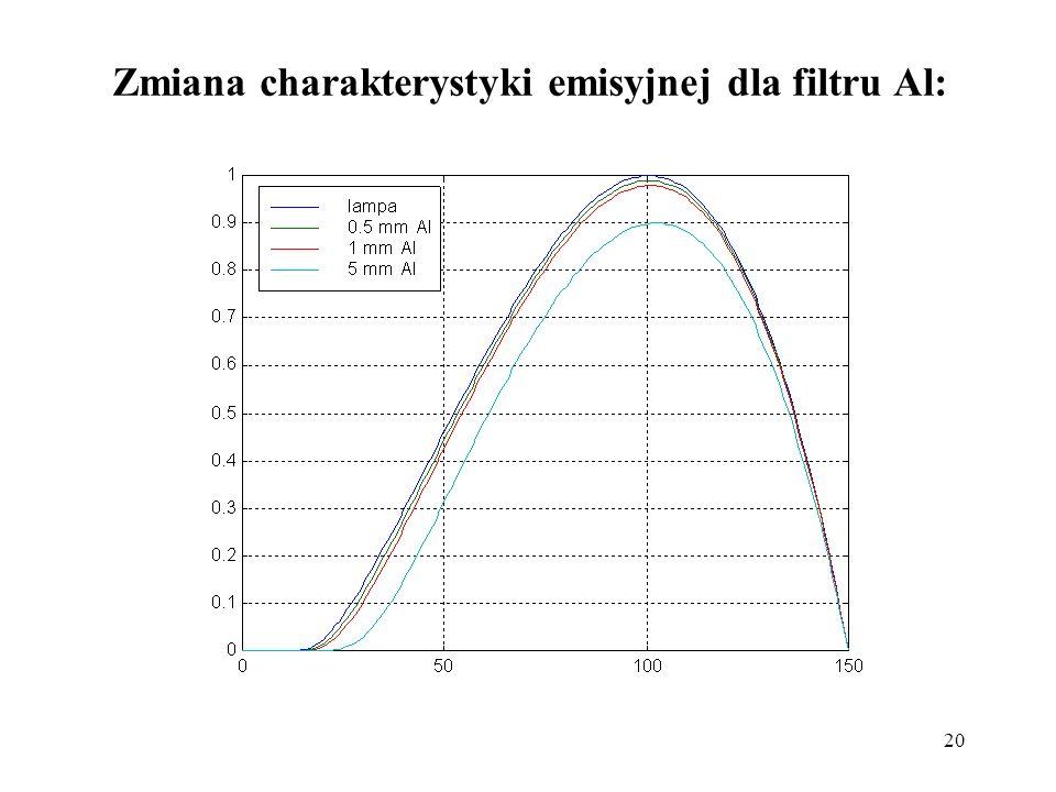 20 Zmiana charakterystyki emisyjnej dla filtru Al: