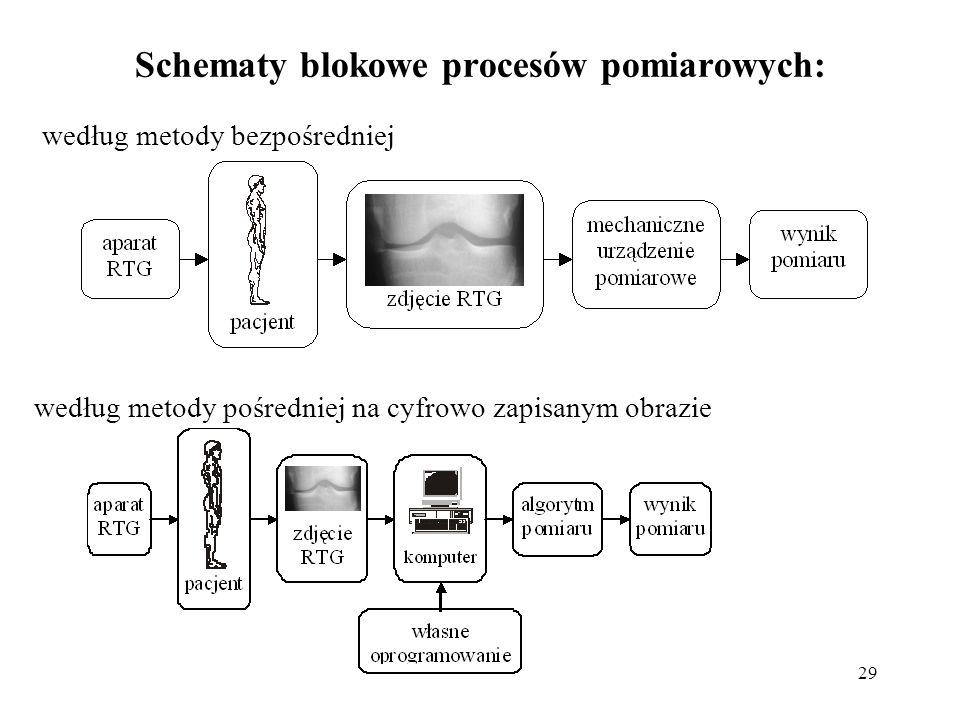29 Schematy blokowe procesów pomiarowych: według metody bezpośredniej według metody pośredniej na cyfrowo zapisanym obrazie