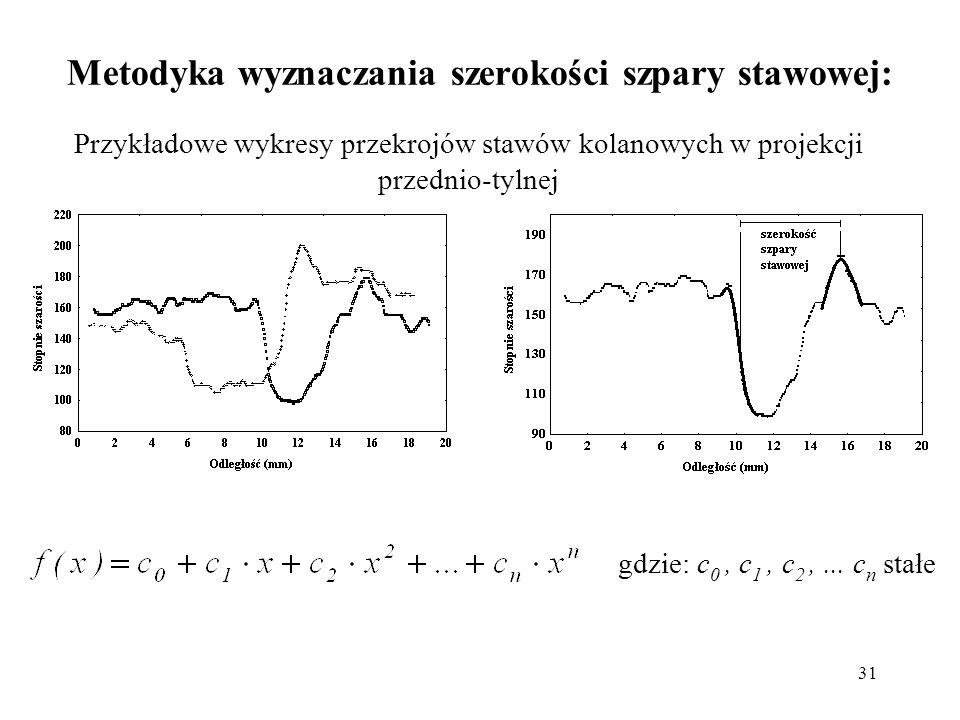 31 Metodyka wyznaczania szerokości szpary stawowej: Przykładowe wykresy przekrojów stawów kolanowych w projekcji przednio-tylnej gdzie: c 0, c 1, c 2,