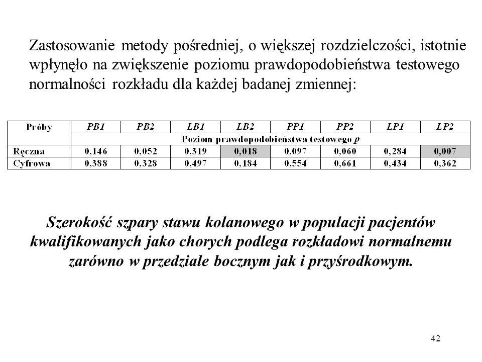 42 Zastosowanie metody pośredniej, o większej rozdzielczości, istotnie wpłynęło na zwiększenie poziomu prawdopodobieństwa testowego normalności rozkła