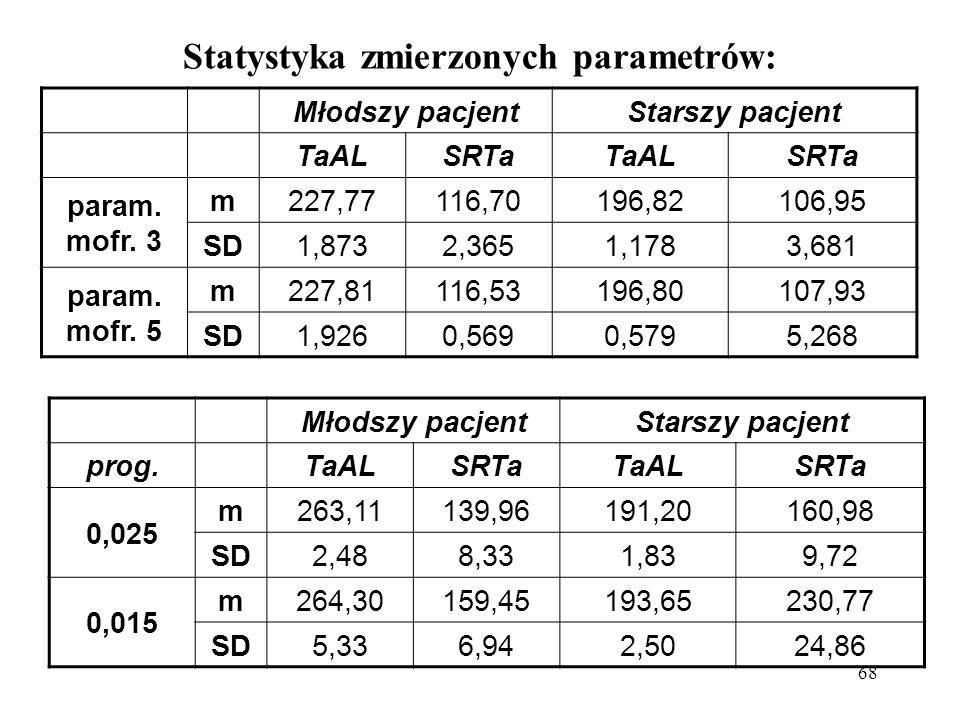 68 Statystyka zmierzonych parametrów: Młodszy pacjentStarszy pacjent TaALSRTaTaALSRTa param. mofr. 3 m227,77116,70196,82106,95 SD1,8732,3651,1783,681