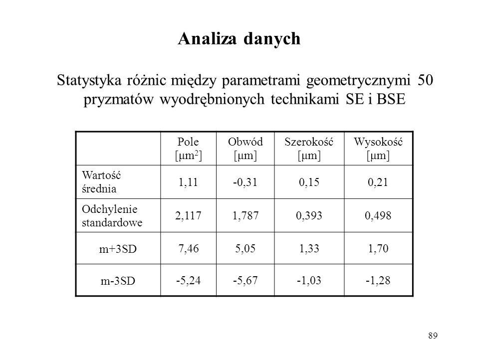 89 Analiza danych Pole [μm 2 ] Obwód [μm] Szerokość [μm] Wysokość [μm] Wartość średnia 1,11-0,310,150,21 Odchylenie standardowe 2,1171,7870,3930,498 m
