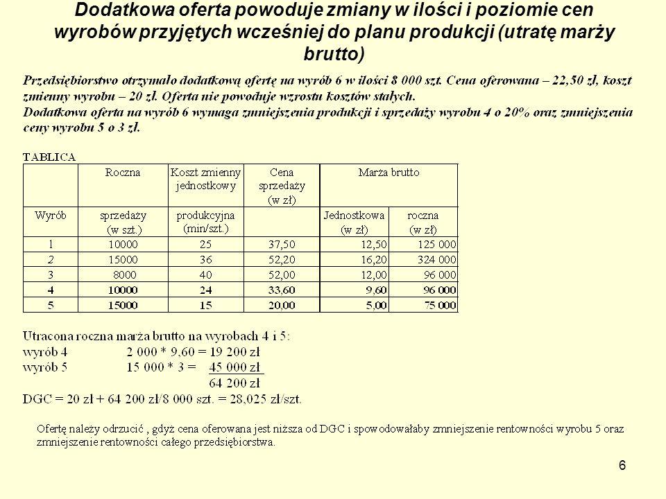 6 Dodatkowa oferta powoduje zmiany w ilości i poziomie cen wyrobów przyjętych wcześniej do planu produkcji (utratę marży brutto)