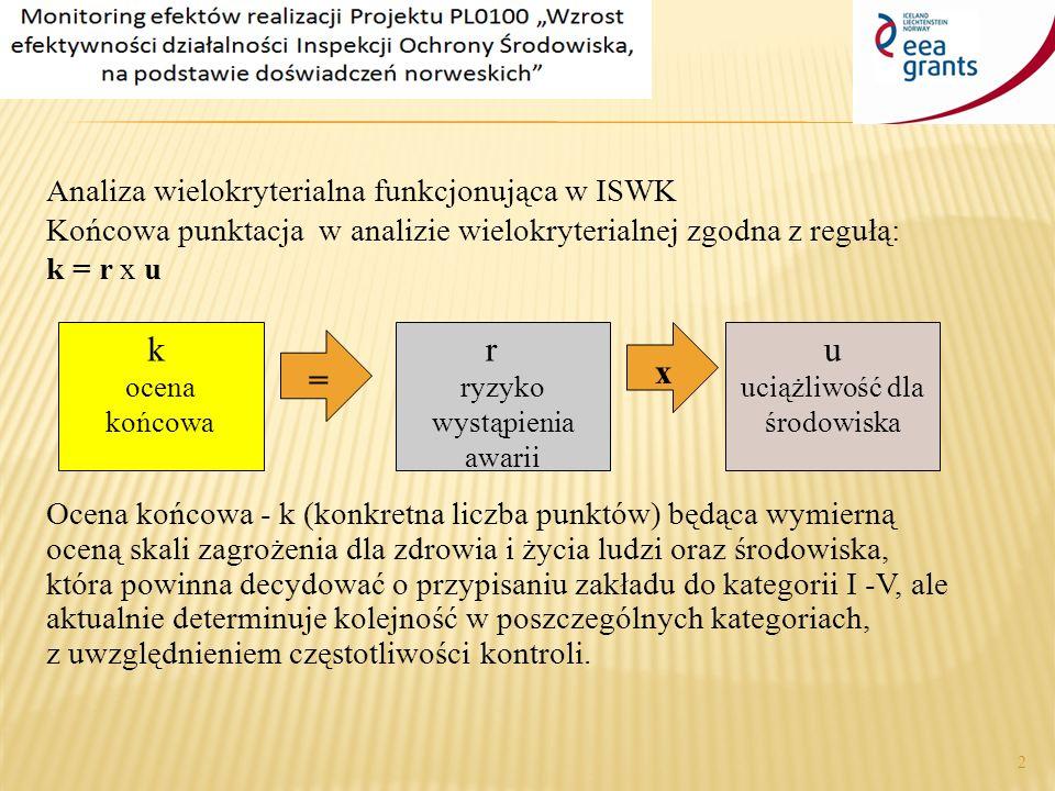 Analiza wielokryterialna funkcjonująca w ISWK Końcowa punktacja w analizie wielokryterialnej zgodna z regułą: k = r x u Ocena końcowa - k (konkretna liczba punktów) będąca wymierną oceną skali zagrożenia dla zdrowia i życia ludzi oraz środowiska, która powinna decydować o przypisaniu zakładu do kategorii I -V, ale aktualnie determinuje kolejność w poszczególnych kategoriach, z uwzględnieniem częstotliwości kontroli.