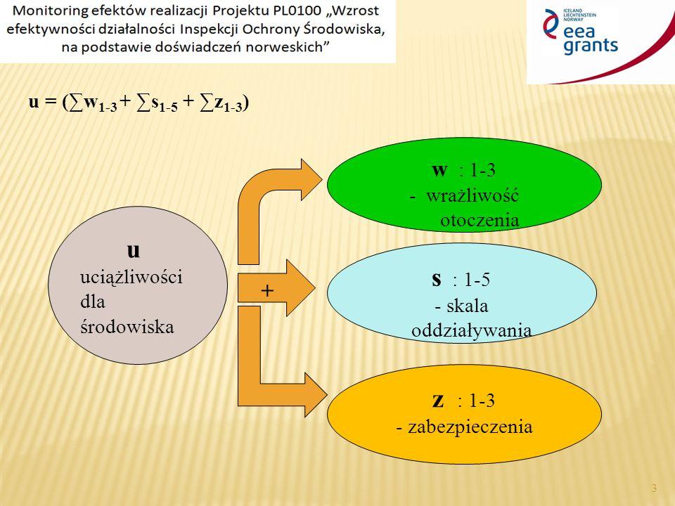 3 u = (∑w 1-3 + ∑s 1-5 + ∑z 1-3 ) u uciążliwości dla środowiska w : 1-3 - wrażliwość otoczenia s : 1-5 - skala oddziaływania z : 1-3 - zabezpieczenia +