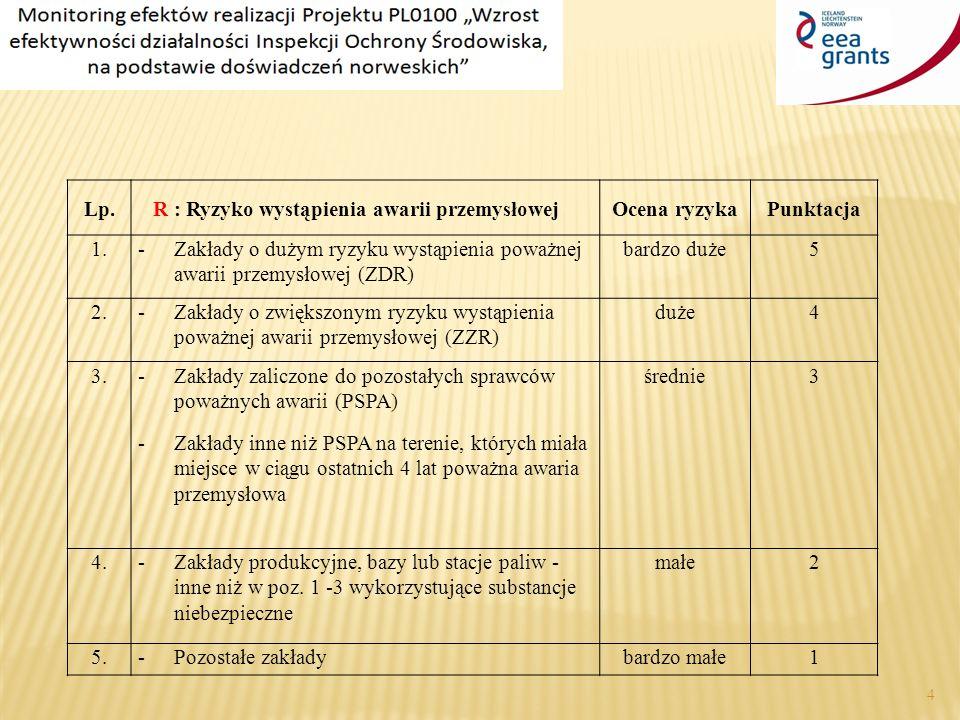 4 Lp.R : Ryzyko wystąpienia awarii przemysłowejOcena ryzykaPunktacja 1.Zakłady o dużym ryzyku wystąpienia poważnej awarii przemysłowej (ZDR) bardzo duże5 2.Zakłady o zwiększonym ryzyku wystąpienia poważnej awarii przemysłowej (ZZR) duże4 3.Zakłady zaliczone do pozostałych sprawców poważnych awarii (PSPA) Zakłady inne niż PSPA na terenie, których miała miejsce w ciągu ostatnich 4 lat poważna awaria przemysłowa średnie3 4.Zakłady produkcyjne, bazy lub stacje paliw - inne niż w poz.