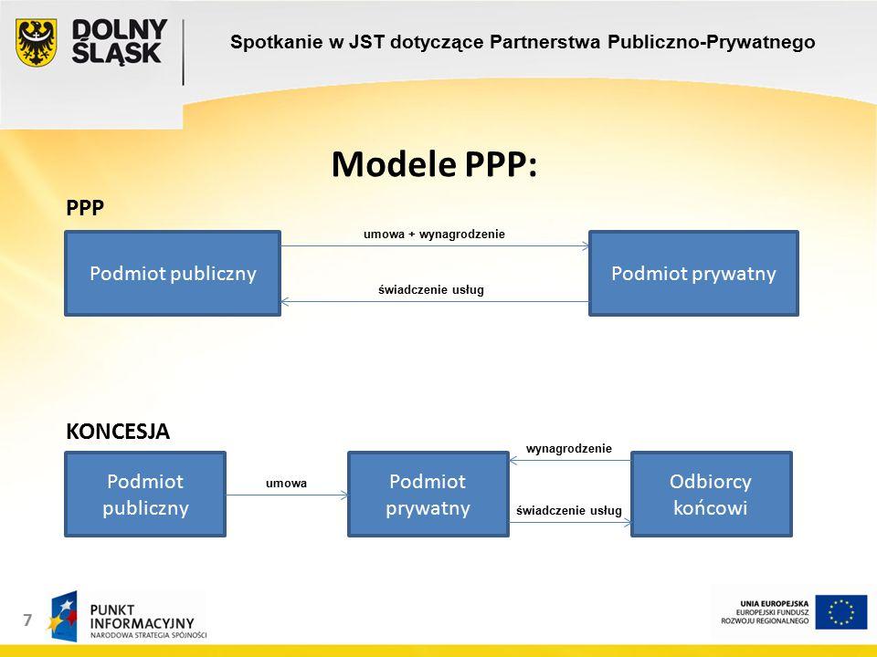 7 Modele PPP: PPP KONCESJA Spotkanie w JST dotyczące Partnerstwa Publiczno-Prywatnego Podmiot publicznyPodmiot prywatny Podmiot publiczny Podmiot prywatny Odbiorcy końcowi umowa + wynagrodzenie świadczenie usług wynagrodzenie umowa