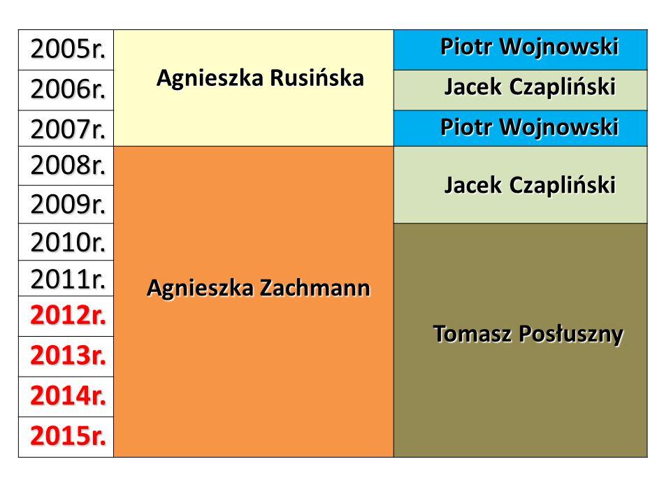 2005r. Agnieszka Rusińska Piotr Wojnowski 2006r. Jacek Czapliński 2007r. Piotr Wojnowski 2008r. Agnieszka Zachmann Jacek Czapliński 2009r. 2010r. Toma