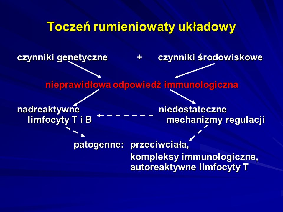 Toczeń rumieniowaty układowy czynniki genetyczne + czynniki środowiskowe nieprawidłowa odpowiedź immunologiczna nadreaktywne niedostateczne limfocyty T i B mechanizmy regulacji patogenne: przeciwciała, kompleksy immunologiczne, autoreaktywne limfocyty T