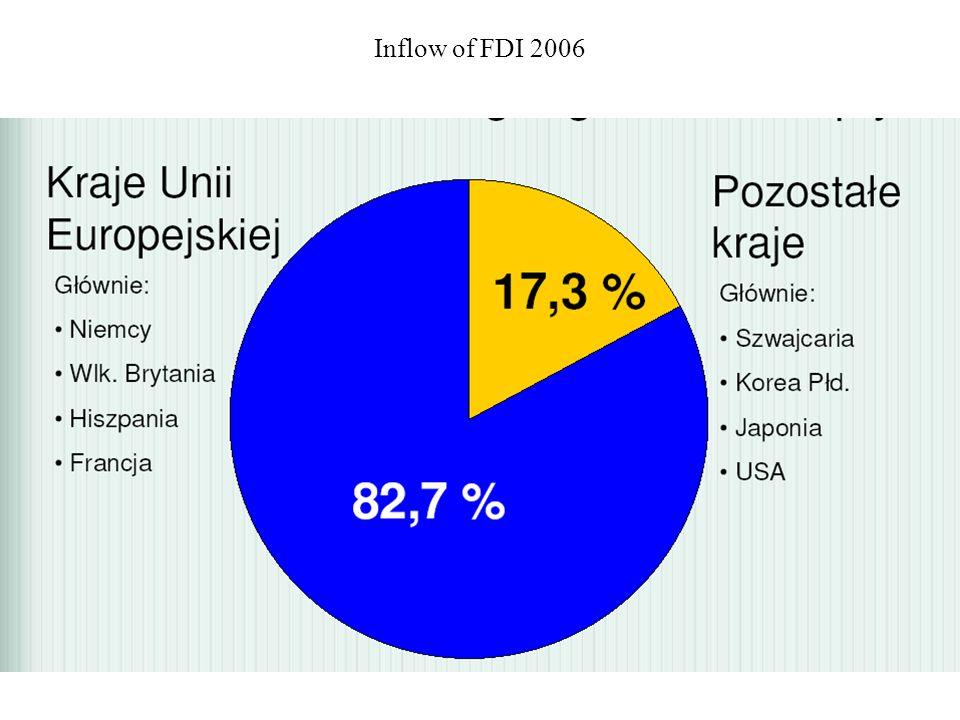 Inflow of FDI 2006
