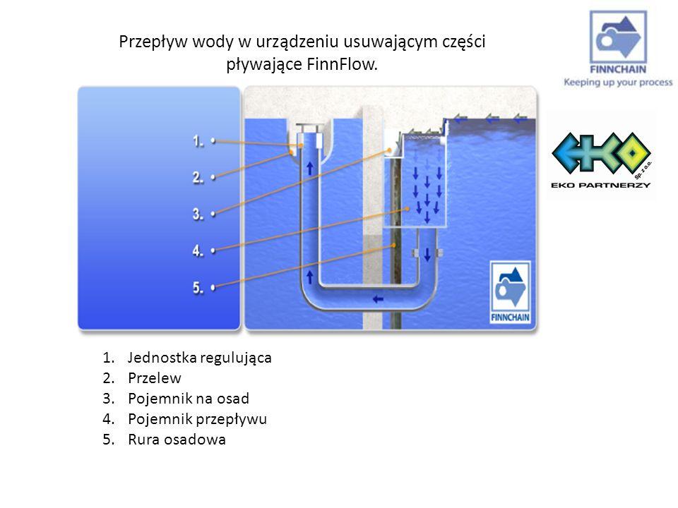 1.Jednostka regulująca 2.Przelew 3.Pojemnik na osad 4.Pojemnik przepływu 5.Rura osadowa Przepływ wody w urządzeniu usuwającym części pływające FinnFlow.